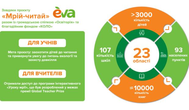 інфографіка результати Мрій-читай